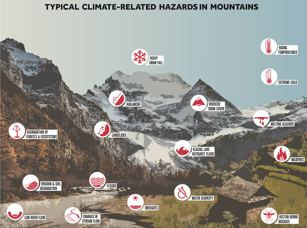 Typical Climate Related Risks in Mountains