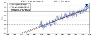 Grand Isle Relative Sea Level Rise