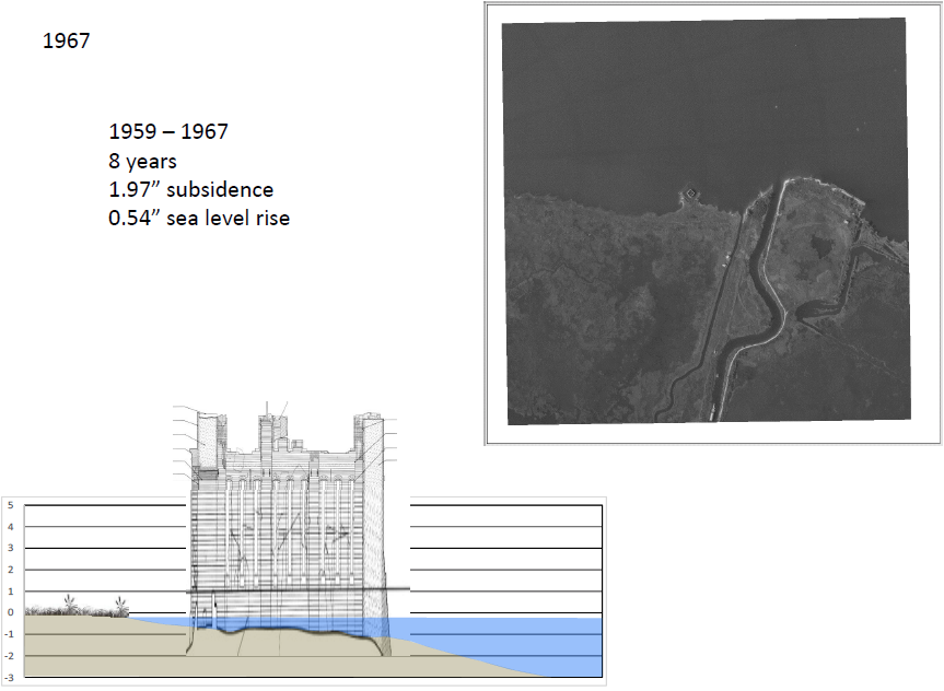 Mississippi Delta Subsidence In Action Fort Proctor LSU Law - How to determine sea level elevation